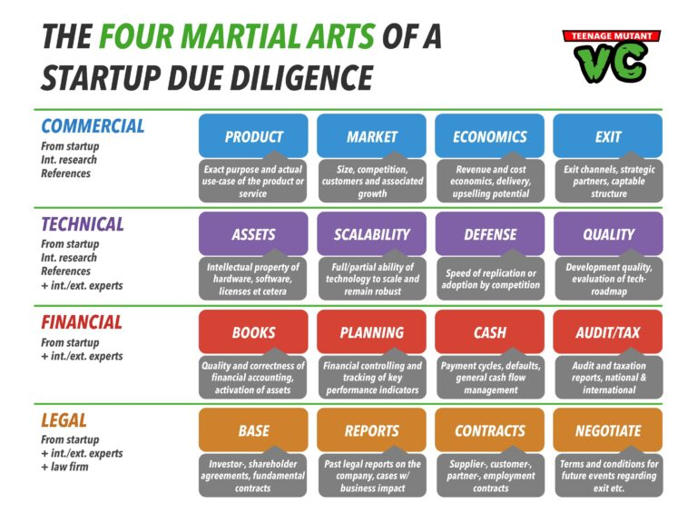 Sample Due-Diligence before Investing in Start-Up